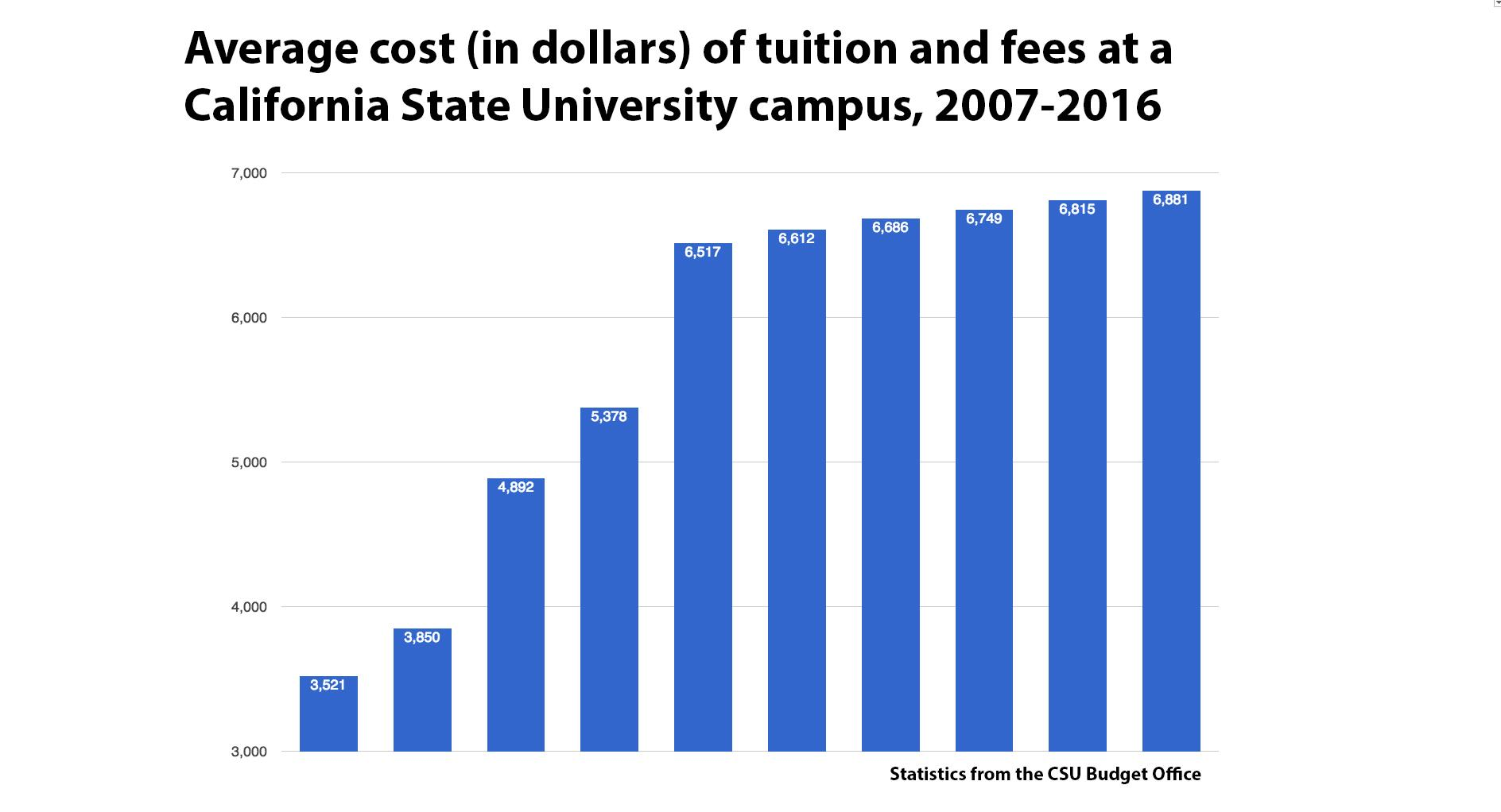 statistic report on tuition fee in Tuition and fees did you know that to the ut system board of regents to determine the tuition and fee rates for the following statistics employment report.