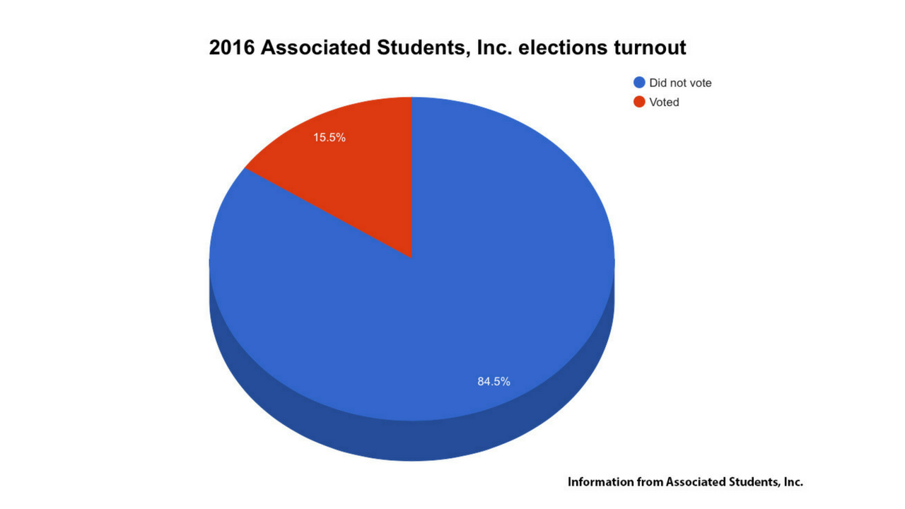 2016 ASI Elections Turnout