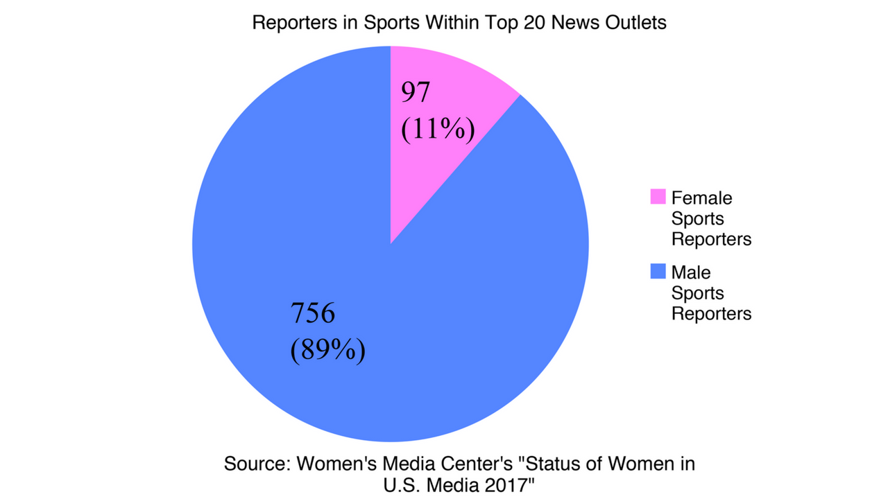 OPINION: For women, working as a sports journalist is rare