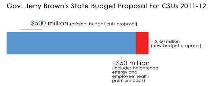 Budget proposal graphic::Megan Harris - State Hornet