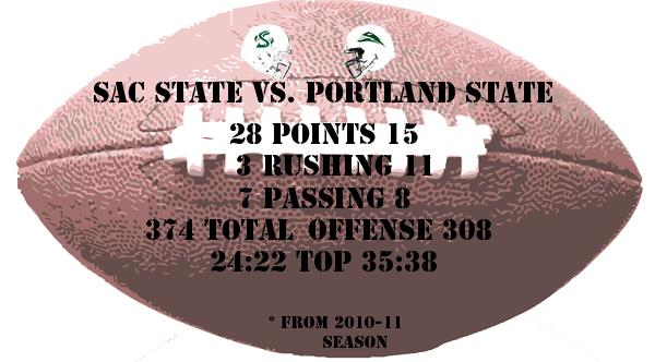 Sacramento State travels to Portland to play its final road game of the season.