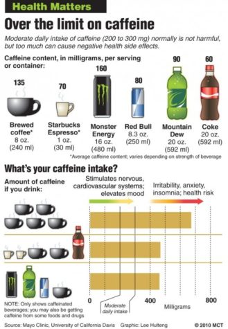 Students can be healthier without caffeine overload
