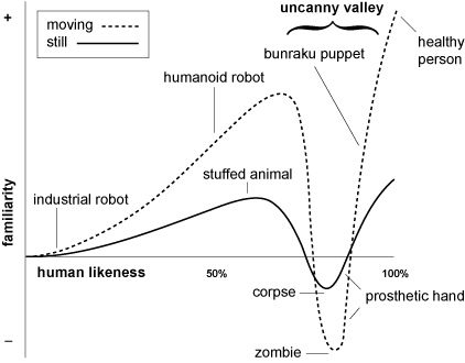 Here is a visual representation of the uncanny valley and how it affects humans.