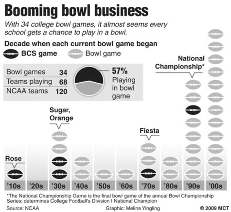 Buzz of the Crowd: FCS should have bowls