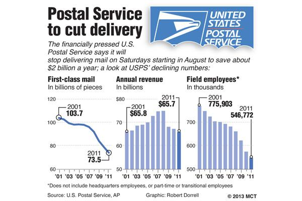 Charts show trend in the volume of first-class mail, annual revenue and number of employees for the U.S. Postal Service, 2001-2011.