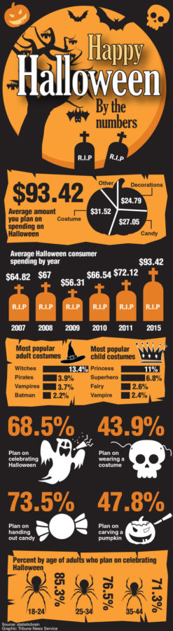 Infographic+on+Halloween+by+the+numbers.