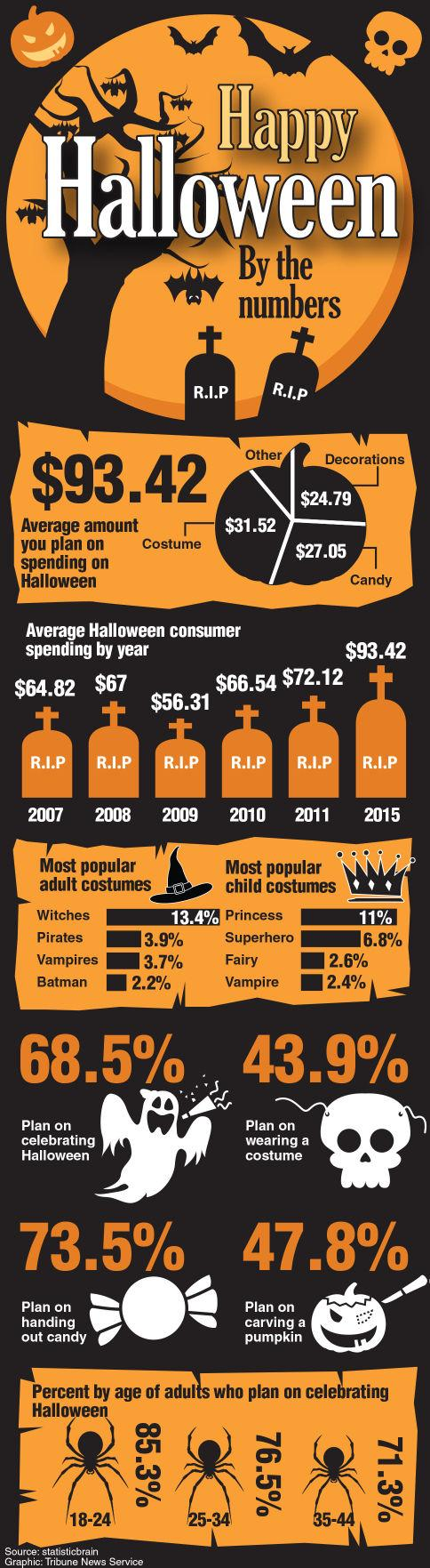Infographic on Halloween by the numbers.