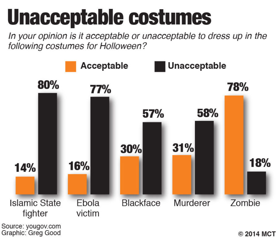 Graphic on acceptable and unacceptable Halloween costumes this year. 2014 MCT.
