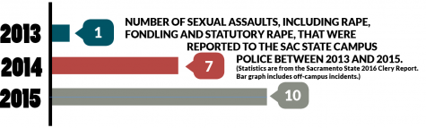 A chart shows the number of sexual assaults reported to the Sacramento State Police Department in 2013, 2014 and 2015.