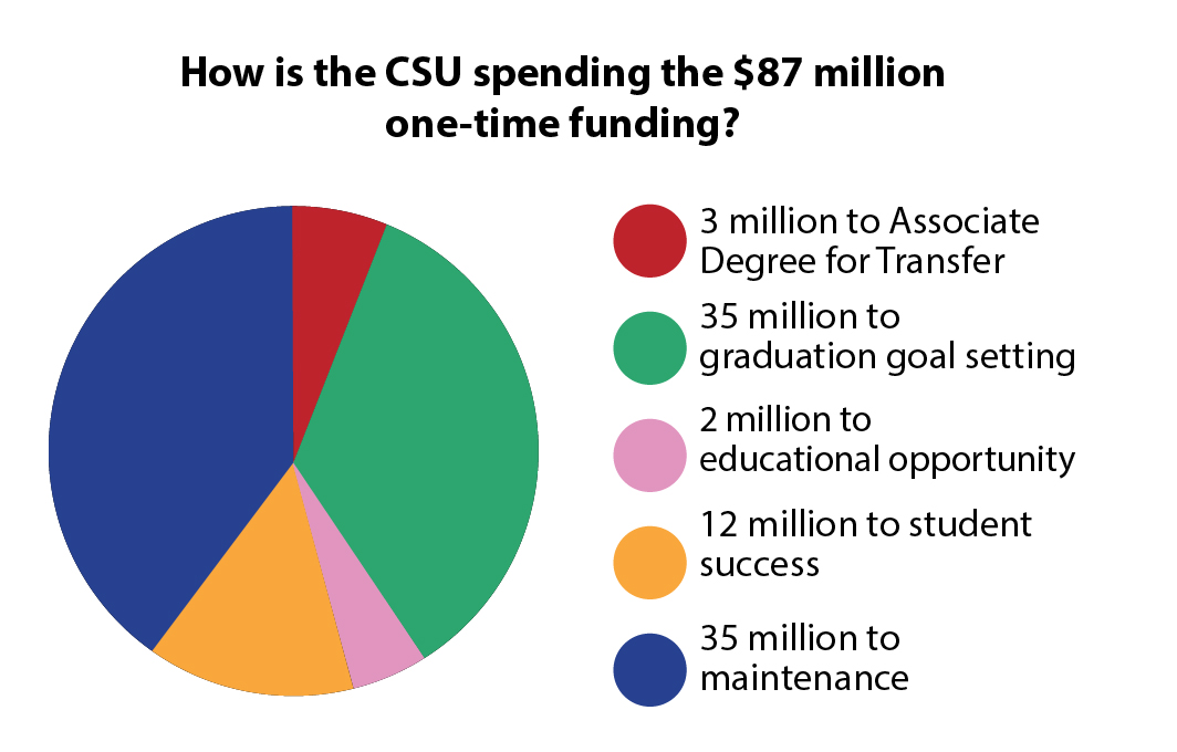 The CSU received a one-time funding amount of $87 million, $35 million of which will be spent on deferred maintenance projects, including two at Sacramento State. (Infographic by John Ferrannini)