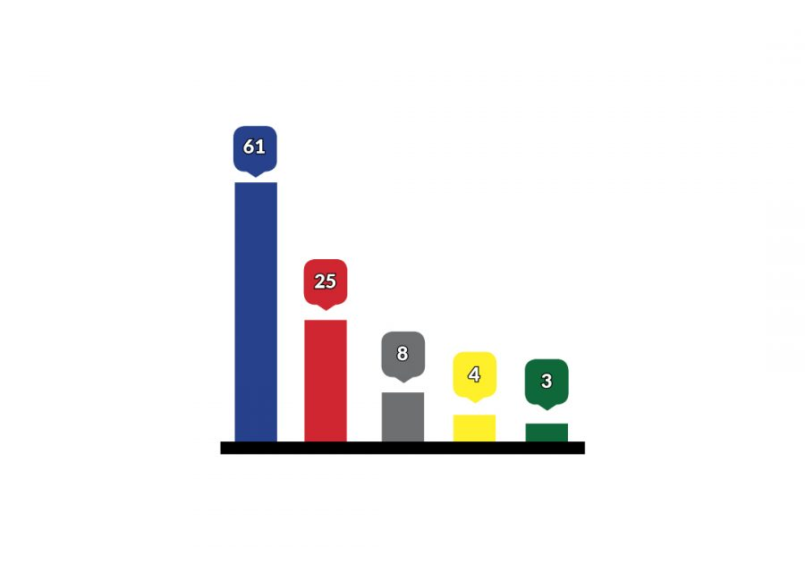 """A bar graph showing the results of the CALSPEAKS survey shows Democratic presidential candidate Hillary Clinton with a commanding lead of 61 percent of likely California voters, followed by Donald Trump with 25 percent, """"other/undecided/don't know"""" with 8 percent, Libertarian Gary Johnson with 4 percent and Green Party candidate Jill Stein with 3 percent. (Infographic by Barbara Harvey)"""