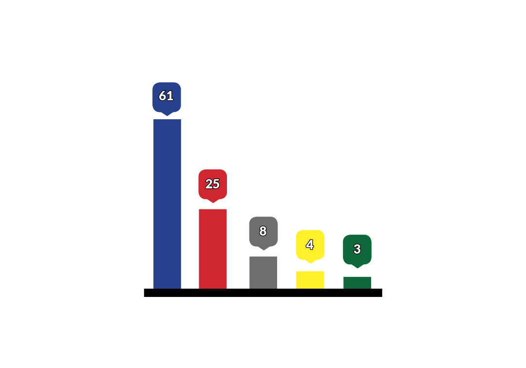 Sac State poll predicts most ballot propositions will pass