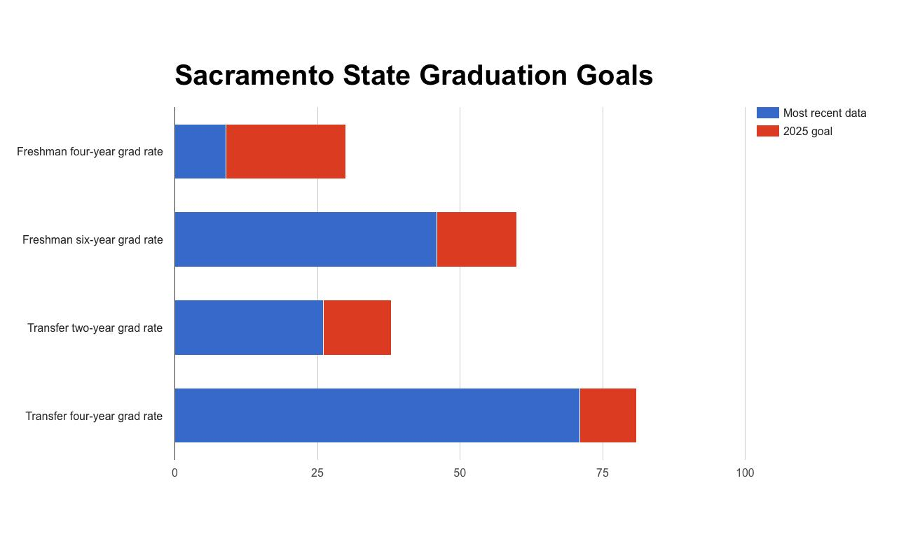 As part of its participation in the CSU-wide Graduation Initiative 2025, Sacramento State has drafted a series of target graduation rates that the school hopes to achieve by that year. (Infographic by John Ferrannini)