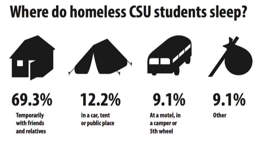 Where do homeless CSU students sleep? (Illustration by Pierce Groshosky)