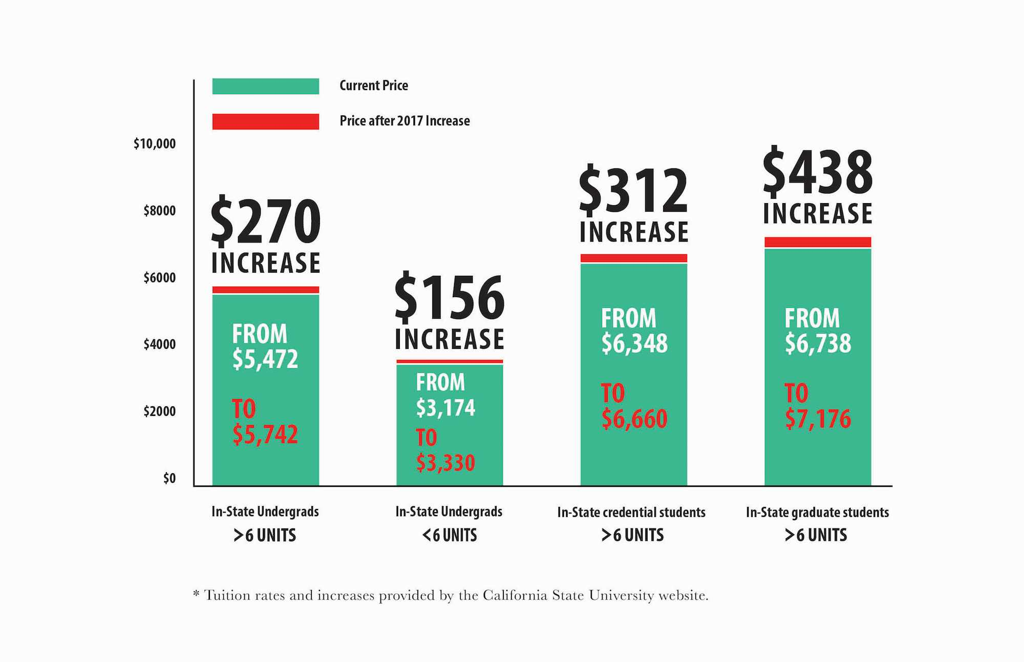 The tuition increase approved by the California State University Board of Trustees will raise annual tuition for in-state undergraduates taking more than six units by $270. (Graphic by Pierce Grohosky)