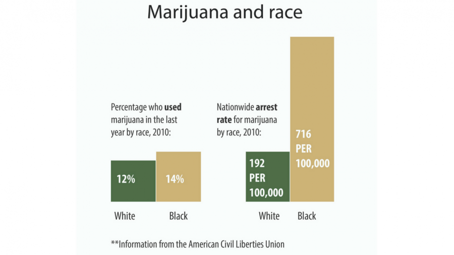According+to+the+American+Civil+Liberties+Union%2C+black+people+and+white+people+in+the+United+States+use+marijuana+at+a+comparable+rate%2C+yet+black+people+are+3.7+times+more+likely+to+be+arrested+for+possession+of+marijuana.+%28Graphic+by+Pierce+Grohosky%29