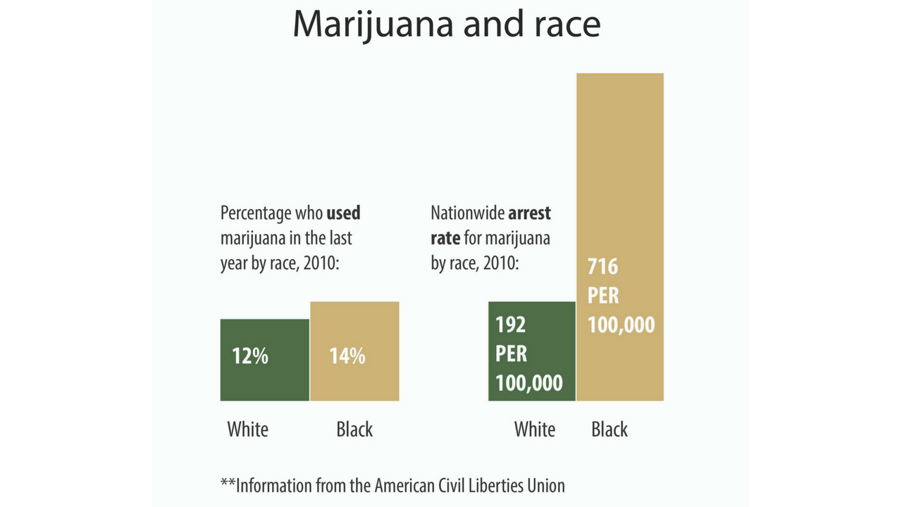 According to the American Civil Liberties Union, black people and white people in the United States use marijuana at a comparable rate, yet black people are 3.7 times more likely to be arrested for possession of marijuana. (Graphic by Pierce Grohosky)