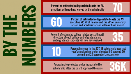 Student government voted to up its elected members' scholarship awards by 10 percent for next year