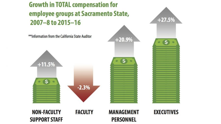 Management personnel at Sacramento State had a 20.9 percent increase in total compensation from 2007-2008 to 2015-2016. (Infographic by Pierce Grohosky)