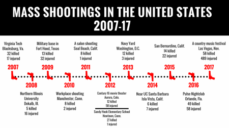 OPINION: Simply hoping for better gun control won't keep you safe