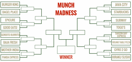 Munch Madness: You decide the ultimate campus eatery (Polls closed)