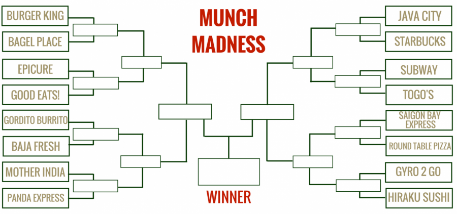 Munch+Madness%3A+You+decide+the+ultimate+campus+eatery+%28Polls+closed%29