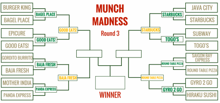 Munch Madness analysis: How the Filling Four became the Tasty Two