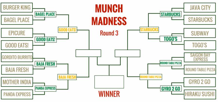 Munch+Madness+analysis%3A+How+the+Filling+Four+became+the+Tasty+Two