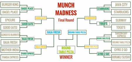 Munch Madness analysis: OK, Round Table Pizza wins