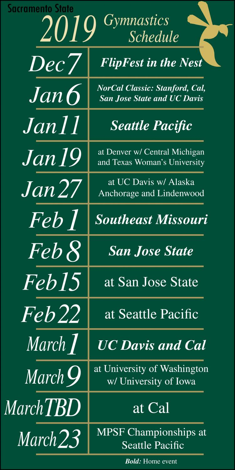 Sac State Calendar 2022.S A C S T A T E C A L E N D A R Zonealarm Results