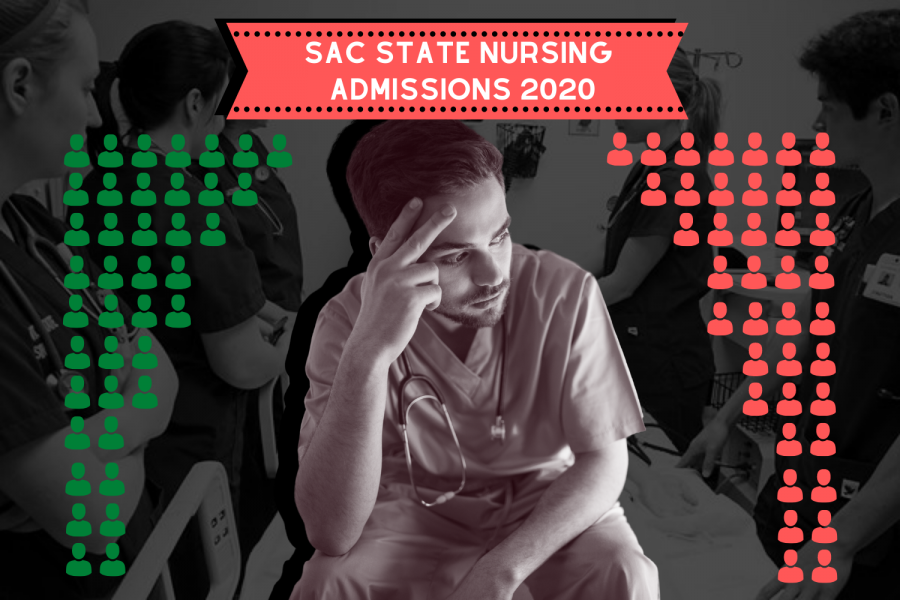 Sac+State+cut+nursing+school+admissions+from+80+students+to+40+students+for+the+fall+2020+semester+due+to+seniors+not+being+able+to+finish+their+clinicals.+Background+image+by+Ashley+Neal.+Photo+via+Canva.+Graphic+by+Chris+Wong.